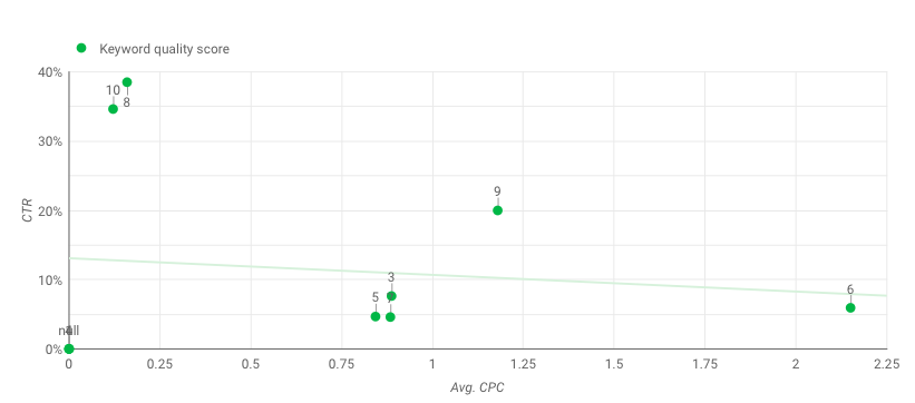 Scatter Chart Quality Socre