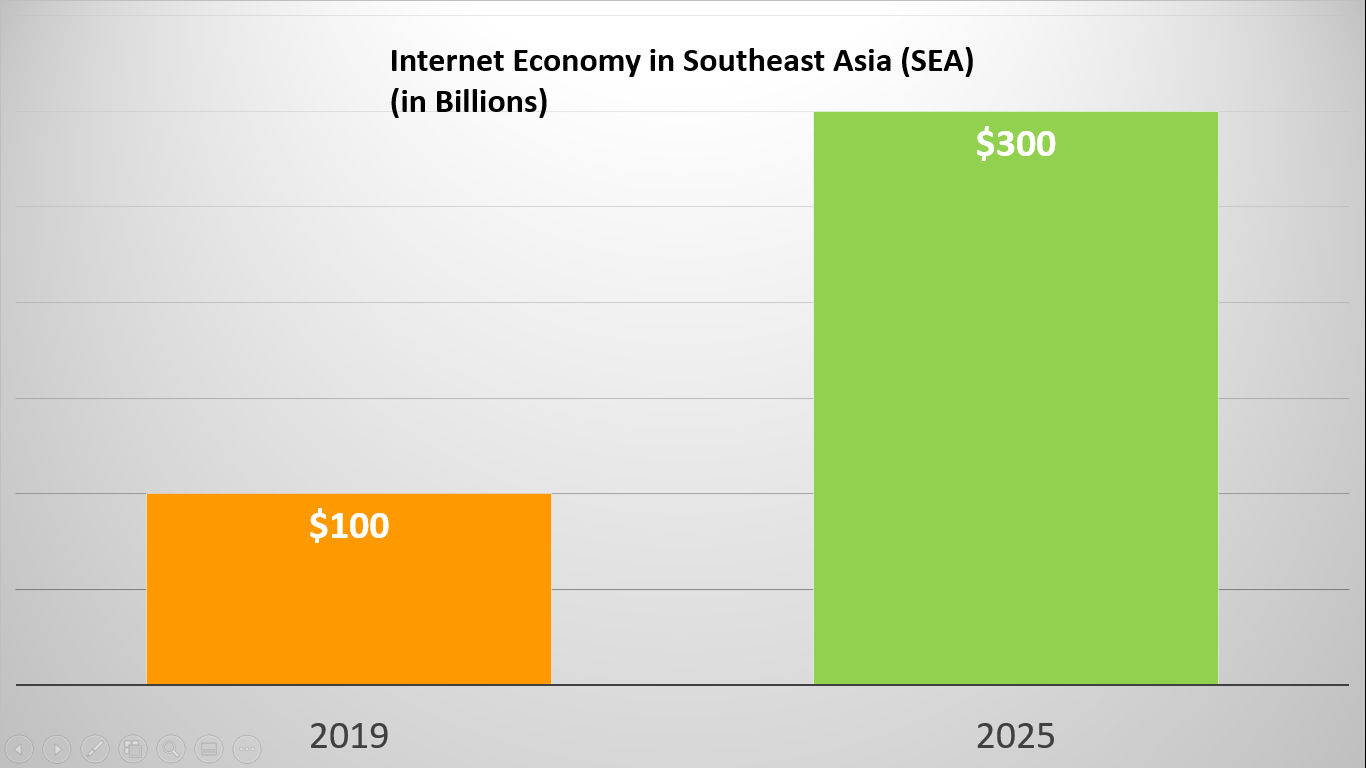 Internet Economy in Southeast Asia
