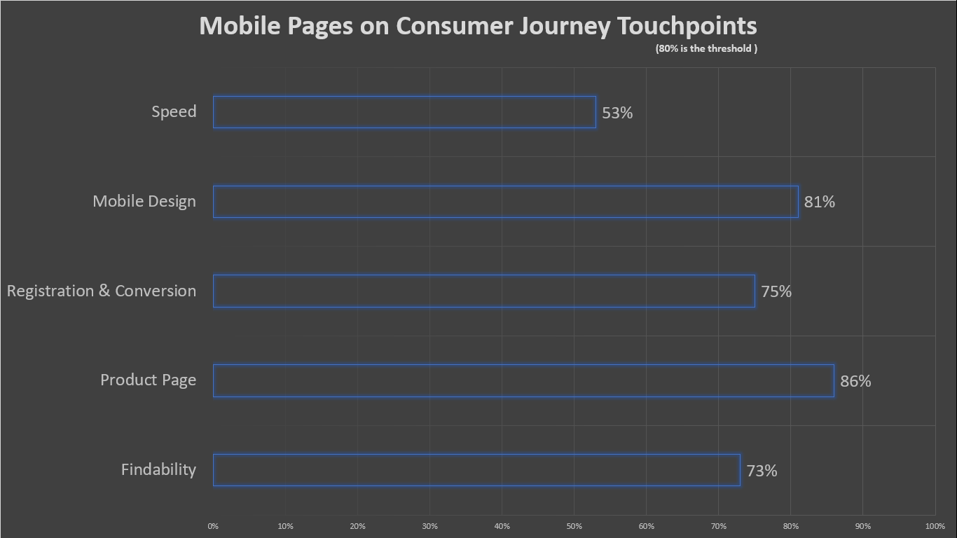 Study on Consumer Journey Touchpoints