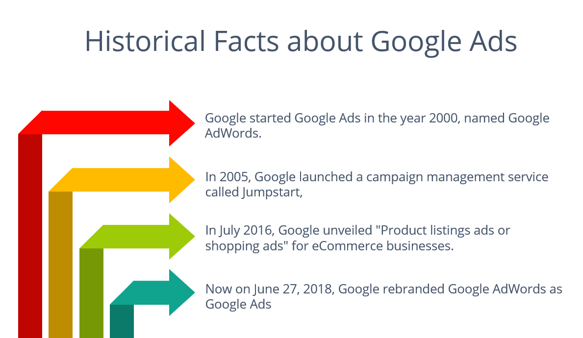 historical_facts_of_Google_Ads